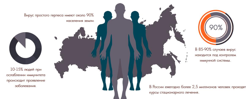 Беременность и герпес, есть ли опасность?